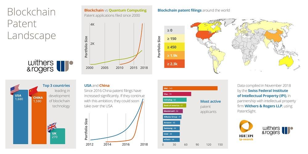 ブロックチェーン関連技術の特許出願動向
