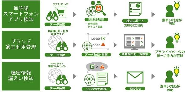 AIを使ってネット上のブランド侵害コンテンツを特定する日立のブランドモニタリングサービス