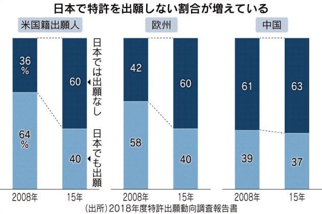 日本で特許出願を増やし日本経済を活性化する方法