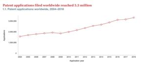World Intellectual Property Indicators 2019