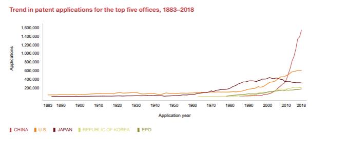 WIPOレポートに見る中国特許出願の伸びとその理由